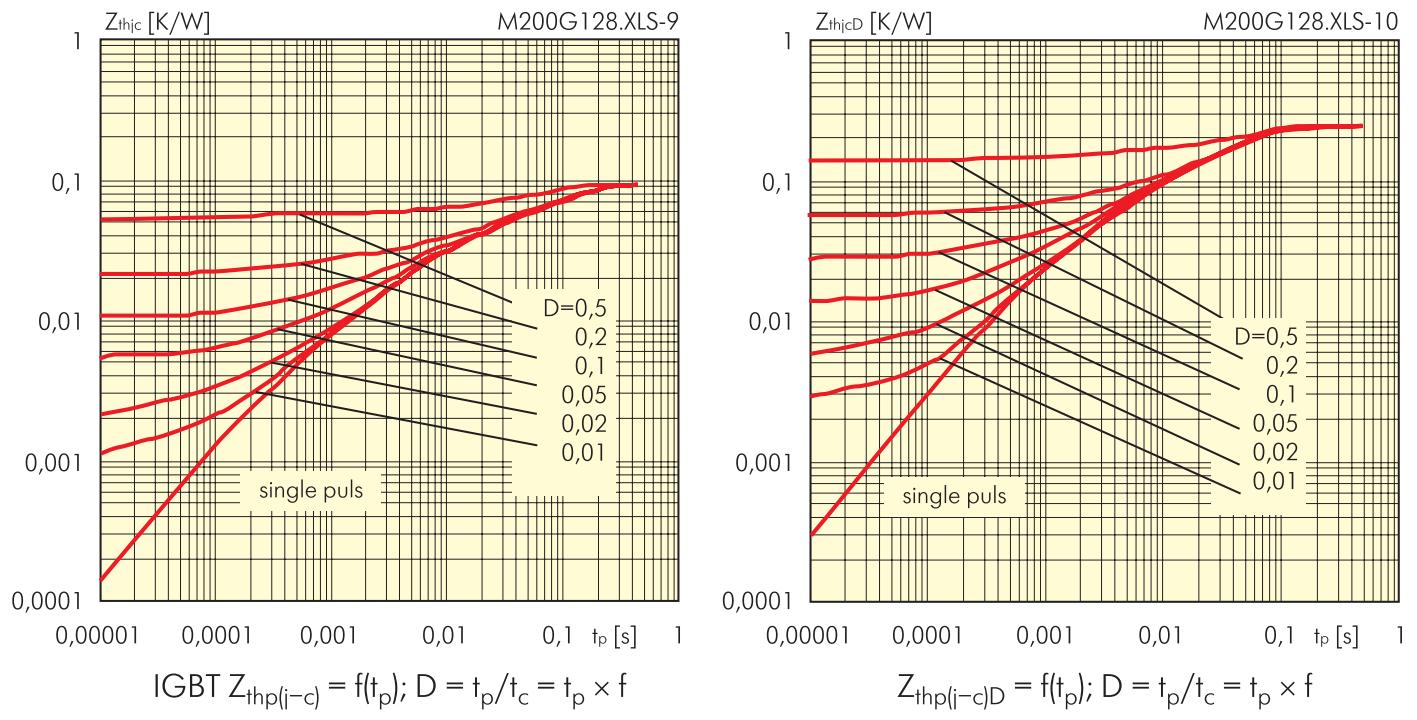 Значение теплового импеданса для IGBT и антипараллельного диода моуля SKM200GB128D при различных значениях длительности импульсы проводимости tp и коэффициента заполнения D