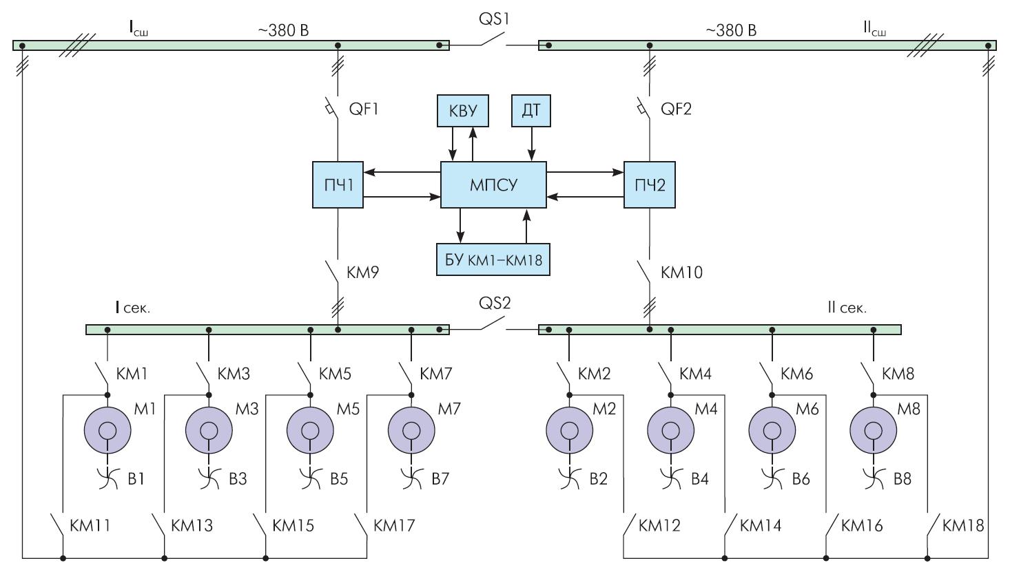 Электрическая схема 8-двигательного взаимосвязанного АЧЭП АВО НП