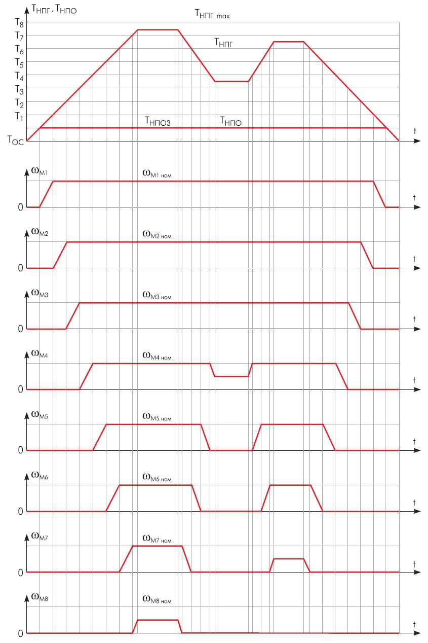 Диаграммы изменения температуры НПГ и НПО и скоростей приводных двигателей M1...M8 вентиляторов АВО НП