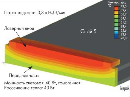 Рис. 4. Распределение температуры при работе лазерного диода
