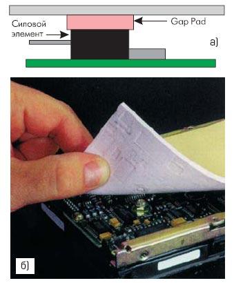 Рис. 5. Варианты использования материала Gap Pad