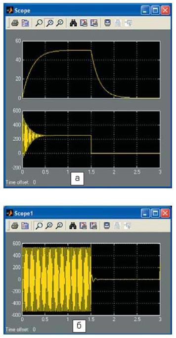 Временные диаграммы изменения скорости ротора Rotor speed [wm]T электромагнитного момента Electromagnetic torque [Те] (а) и межфазного напряжения на обмотке (б) асинхронного двигателя