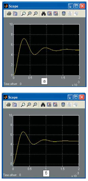 Временные диаграммы выходного напряжения, полученные из функциональных моделей фильтра (а) и однотактного преобразователя (б)