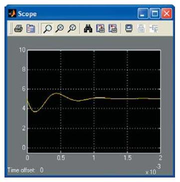 Временная диаграмма процесса изменения выходного напряжения при набросе нагрузки (ненулевых начальных условиях)