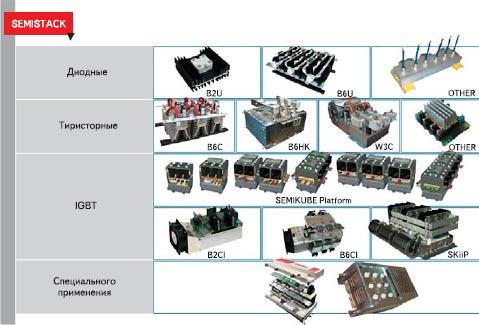 Развитие технологии IGBT