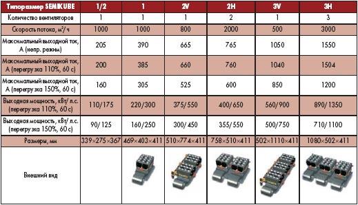 Таблица 4. Основные характеристики и внешний вид блоков SEMIKUBE