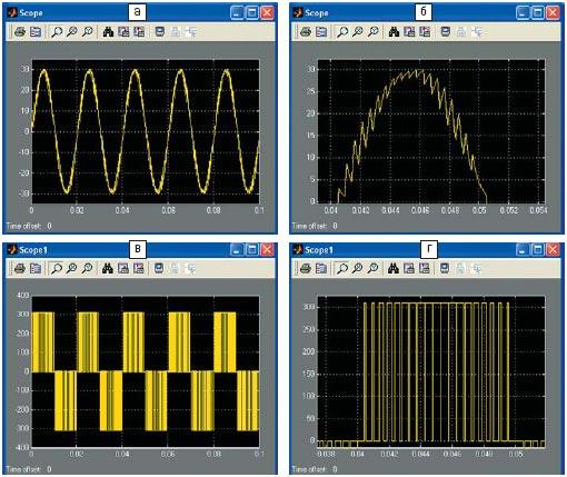 Временные диаграммы тока и напряжения на нагрузке
