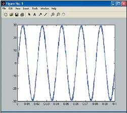 MATLAB. Временная диаграмма тока нагрузки I инвертора, построенная по данным в рабочем пространстве