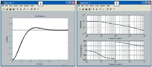 Рис. 4. Расчетная реакция на единичный скачок (а) и частотные характеристики (б) ППФ
