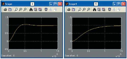 Рис. 6. Реакция на единичный скачок при встречном (а) и согласном (б) включении катушек, полученная из функциональной модели