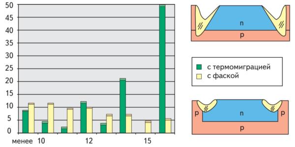 """Распределение по классам структур диодов Д140#100: мезапланарной конструкции и с """"классической"""" фаской, пассивированных стеклом"""