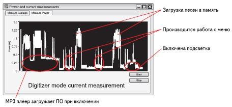 Рис. 1. Измерение потребления мощности MP3_плеером с использованием модуля NI FlexDMM и программы NI LabVIEW
