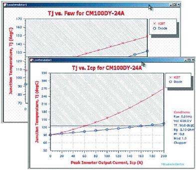 Графический анализ температуры кристалла IGBT и диода