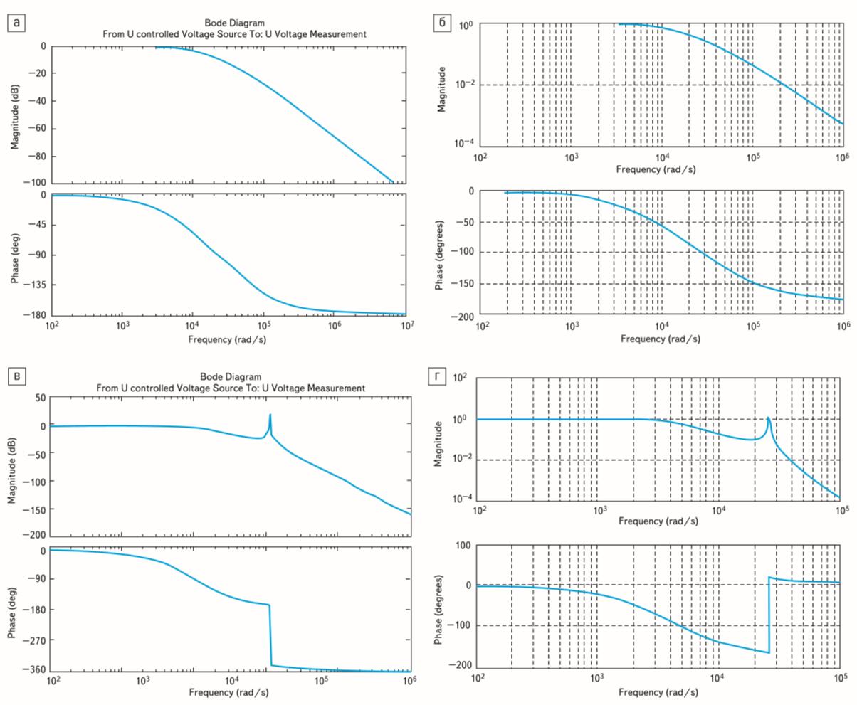 Диаграммы Боде и амплитудно-частотные характеристики LC-фильтров второго и четвертого порядка
