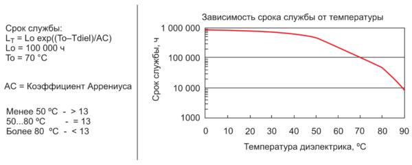 График срока службы пленочного конденсатора в зависимости от температуры