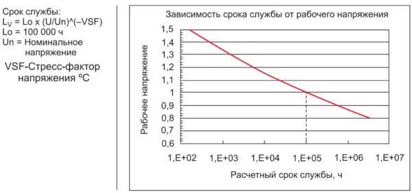 График срока службы пленочного конденсатора в зависимости от напряженности поля в диэлектрике