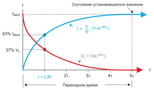 Время-токовая характеристика цепи постоянного тока