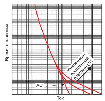 Зависимость времени плавления от L/R