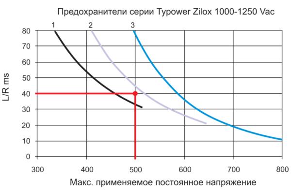Зависимость максимума приложенного напряжения постоянного тока от L/R