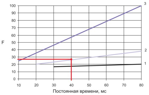 Определение промежуточного коэффициента F в зависимости от постоянной времени