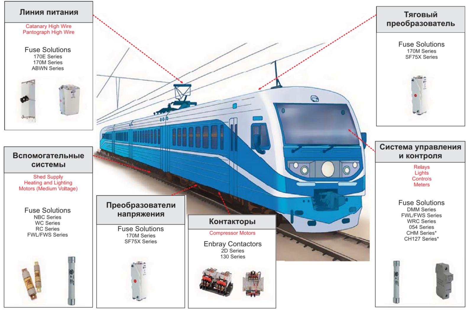 Применение предохранителей Bussmann в цепях подвижного состава