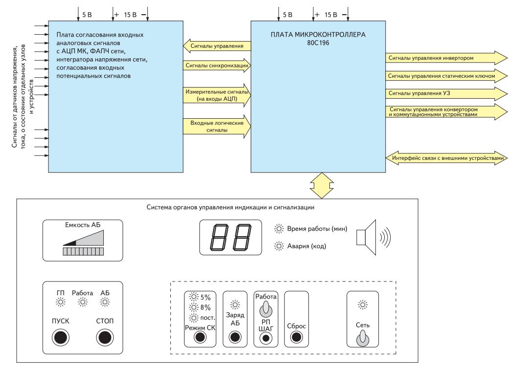 Структура системы управления СУ источника питания
