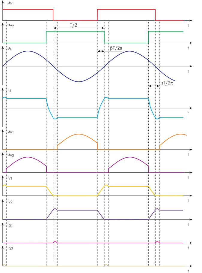 Временные диаграммы сигналов в системе управления и силовой схеме инвертора тока с нагрузкой, включаемой между входными дросселями