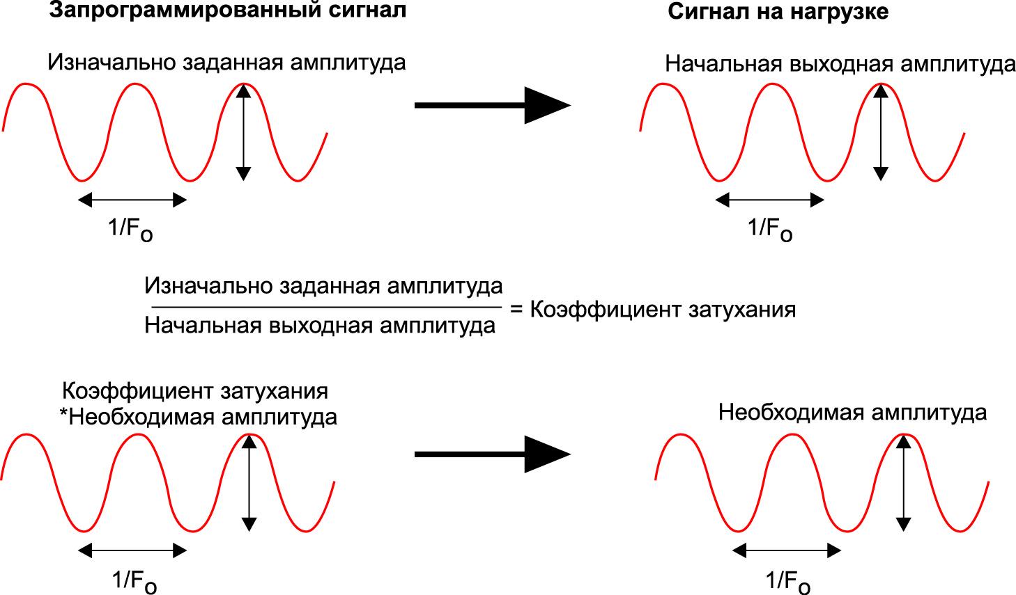 Измерение затухания синусоидального сигнала частотой Fo и компенсация амплитуды программируемого сигнала для получения необходимой амплитуды на нагрузке