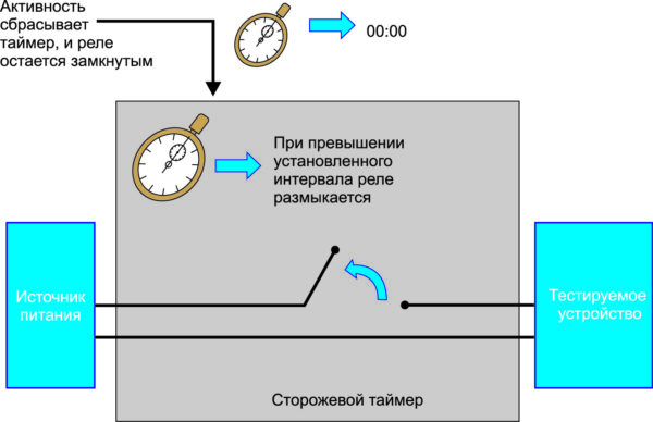 Структурная схема сторожевого таймера