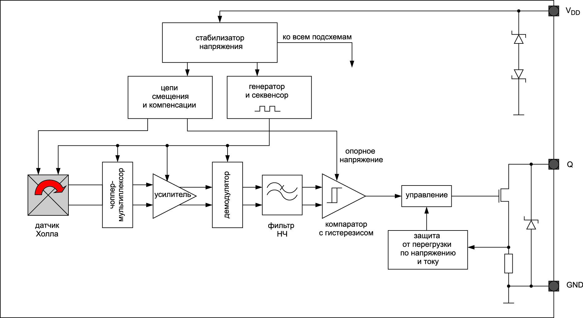 Блок-схема датчиков Холла TLV496x-xTA/B. В отличие от 5-В приборов TLE/TLI496x-XM, варианты TLV имеют защиту от перегрузки по току и перегрева и могут работать от нестабилизированного источника питания