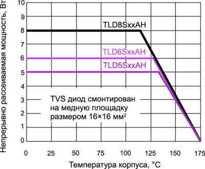 Зависимость непрерывно рассеиваемой мощности TVS-диодов серии TLD5S/6S/8S от температуры корпуса