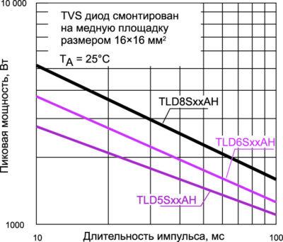 Зависимость пиковой мощности TVS от длительности импульса
