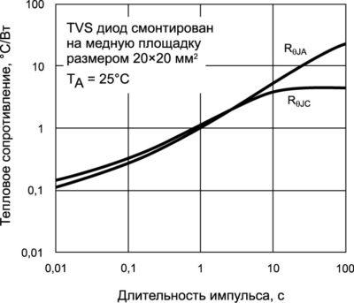Зависимость типовых значений тепловых сопротивлений RӨJC и RӨJА от длительности импульса для серии TLD8S