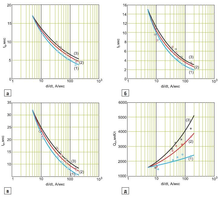 Коммутационные параметры тиристора МТ3-500 в зависимости от скорости di/dt спада прямого тока
