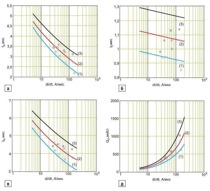 Коммутационные параметры тиристора ТБИ173 в зависимости от скорости di/dt спада прямого тока