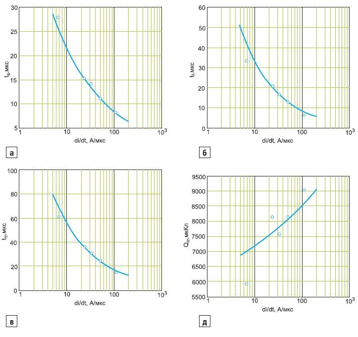 Коммутационные параметры диода Д353 в зависимости от скорости di/dt спада прямого тока