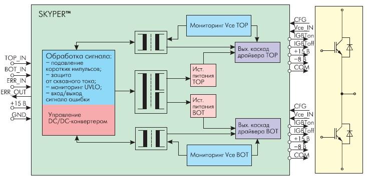 Функциональная схема SKYPER