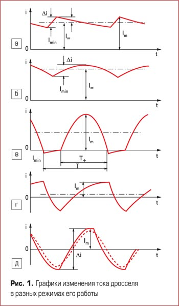 Графики измененеия тока дросселя в разных режимах его работы