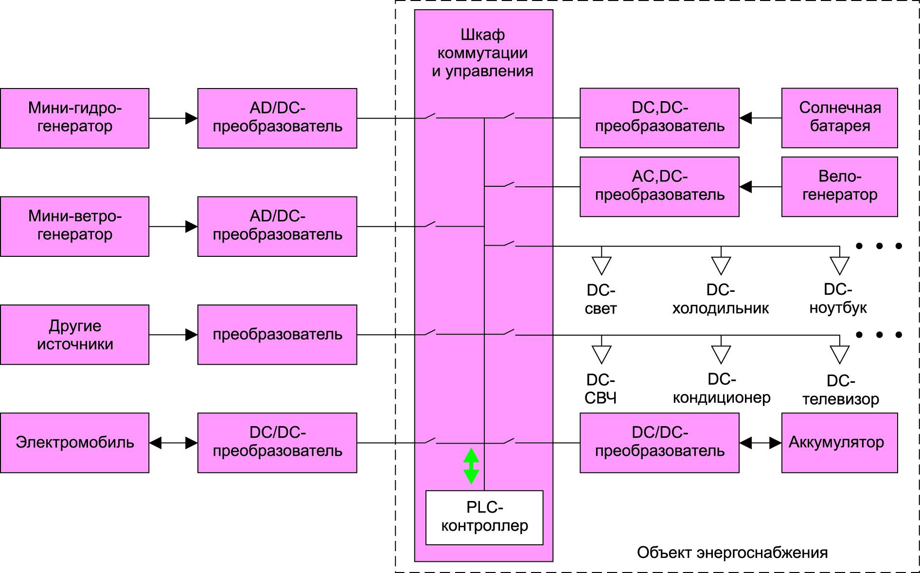Структурная схема автономной DC-микроэнергосистемы