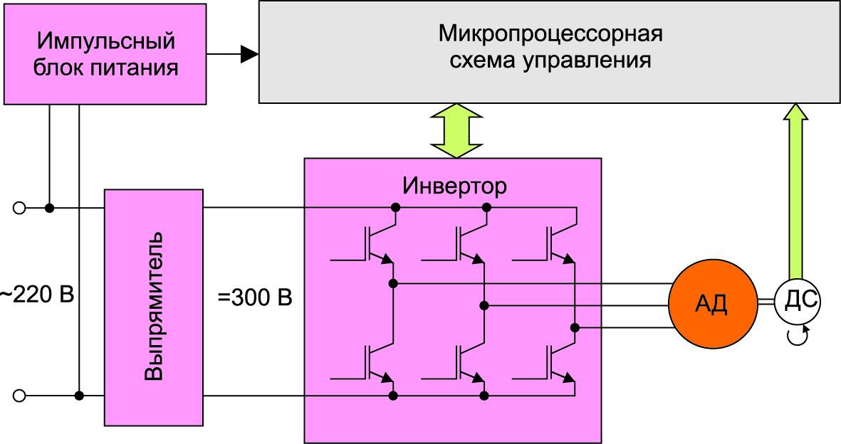 Схема привода барабана стиральной машины с АД