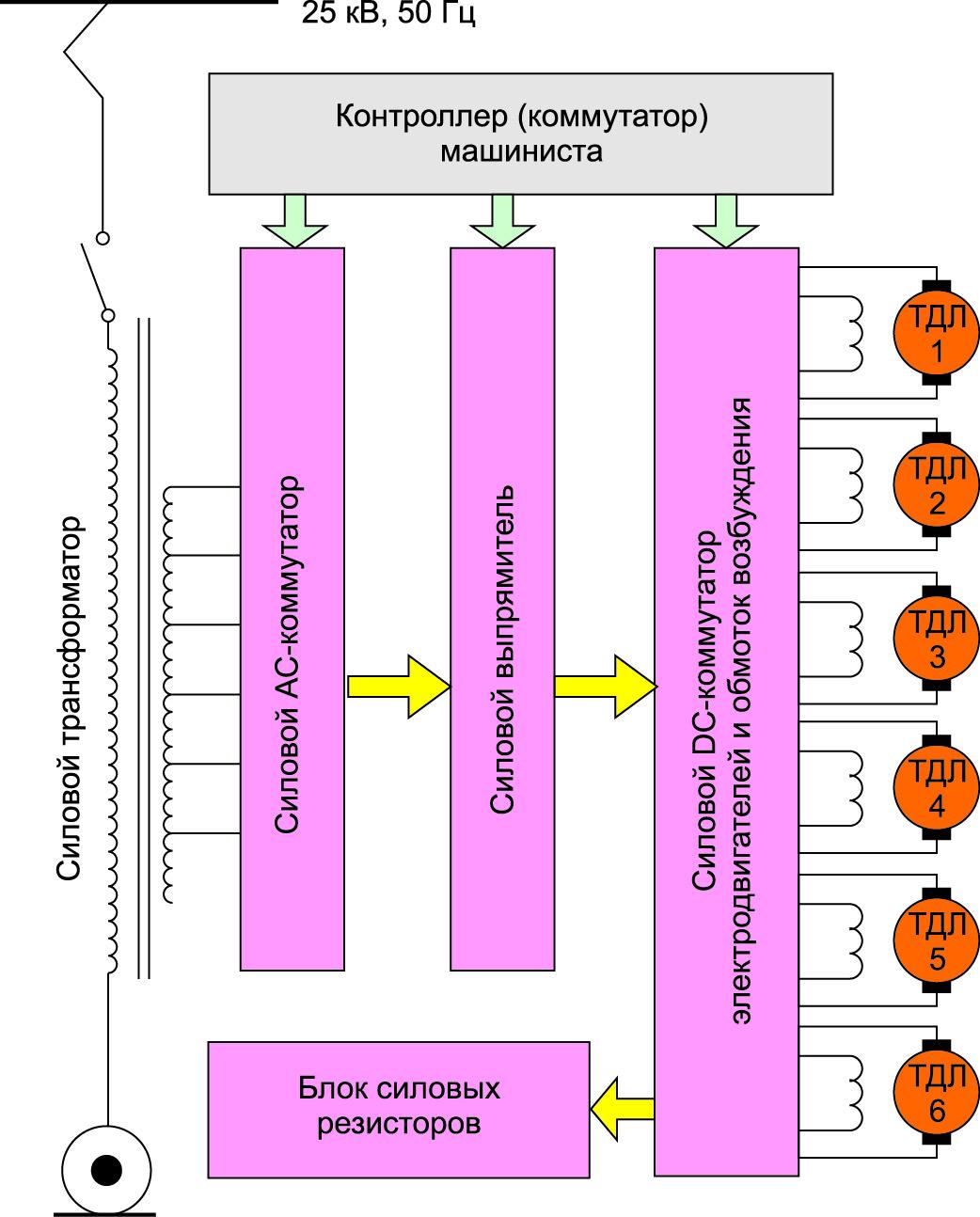 Схема электровоза с питанием переменным напряжением и ТДП