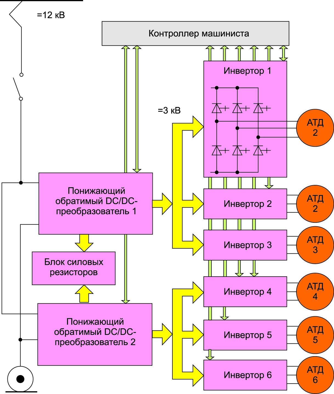 Возможная структурная схема перспективного электровоза с питанием повышенным постоянным напряжением
