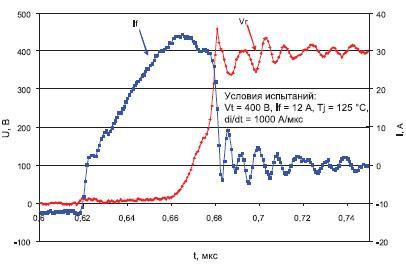 Экспериментальные кривые обратного восстановления CoolMOS CFD2