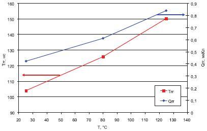 Температурная зависимость дляустройства CFD2