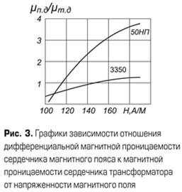 График зависимости отношения дифференциальной магнитной проницаемости сердечника магнитного пояса к магнитной проницаемости сердечника трансформатора от напряженности магнитного поля