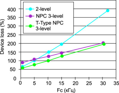 Потери в модуле в зависимости от частоты переключения для двух- и трехуровневых NPC и T-Type конфигураций