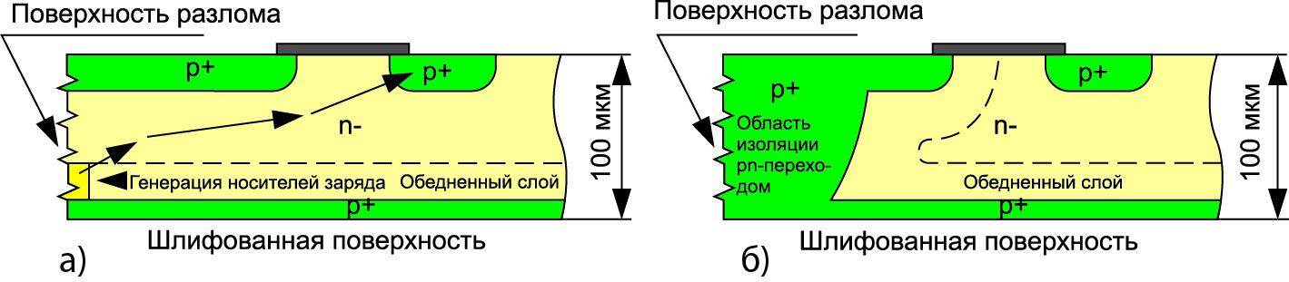 Сечение кристалла стандартного IGBT и RB-IGBT