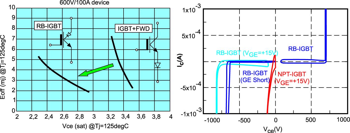 Вольт-амперные характеристики в области пробоя, а также зависимость энергии включения от напряжения насыщения стандартного IGBT и RB-IGBT