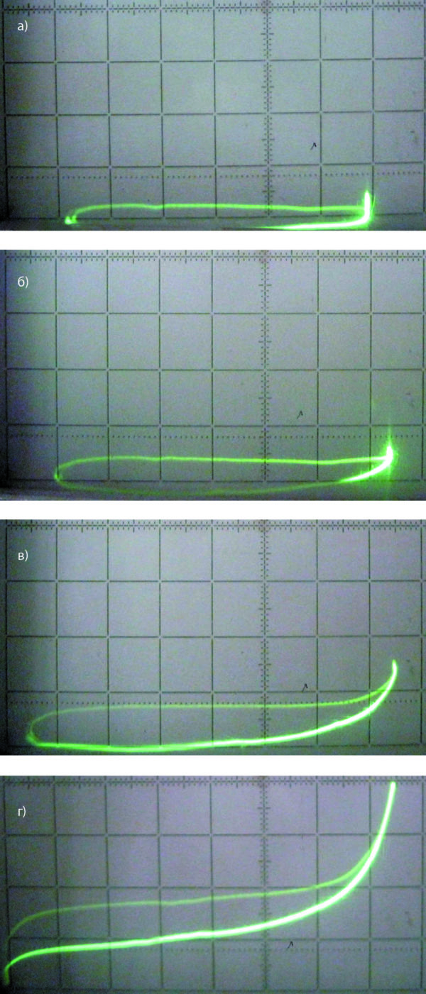 Блокирующие вольт-амперные характеристики диода FRD2 при температурах