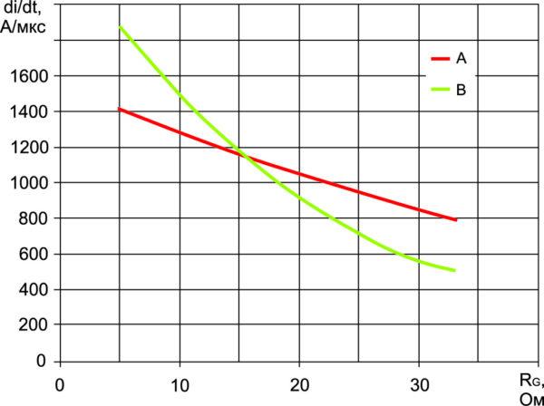 Зависимость скорости коммутации тока в оппозитном диоде VD1 от сопротивления входного резистора RG ключа VT2
